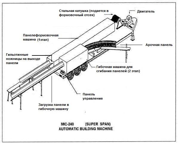 строительный комплекс mic-240 схема